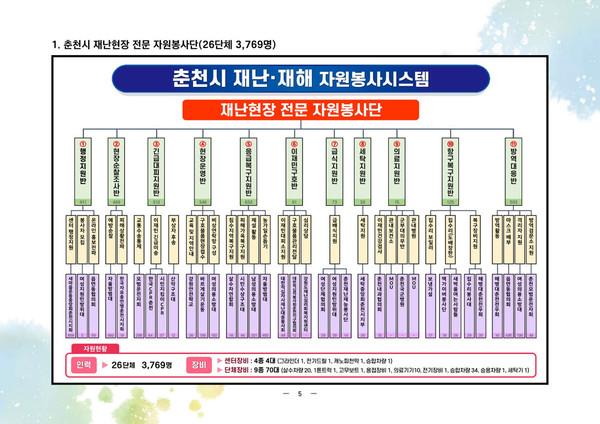 ▲ 춘천시 재난전문자원봉사단 조직도.