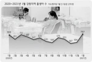전국 1 월 출산 만 증가 '미스터리 강원'